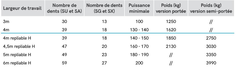 largeur combiné de préparation EWA XL STEIMER
